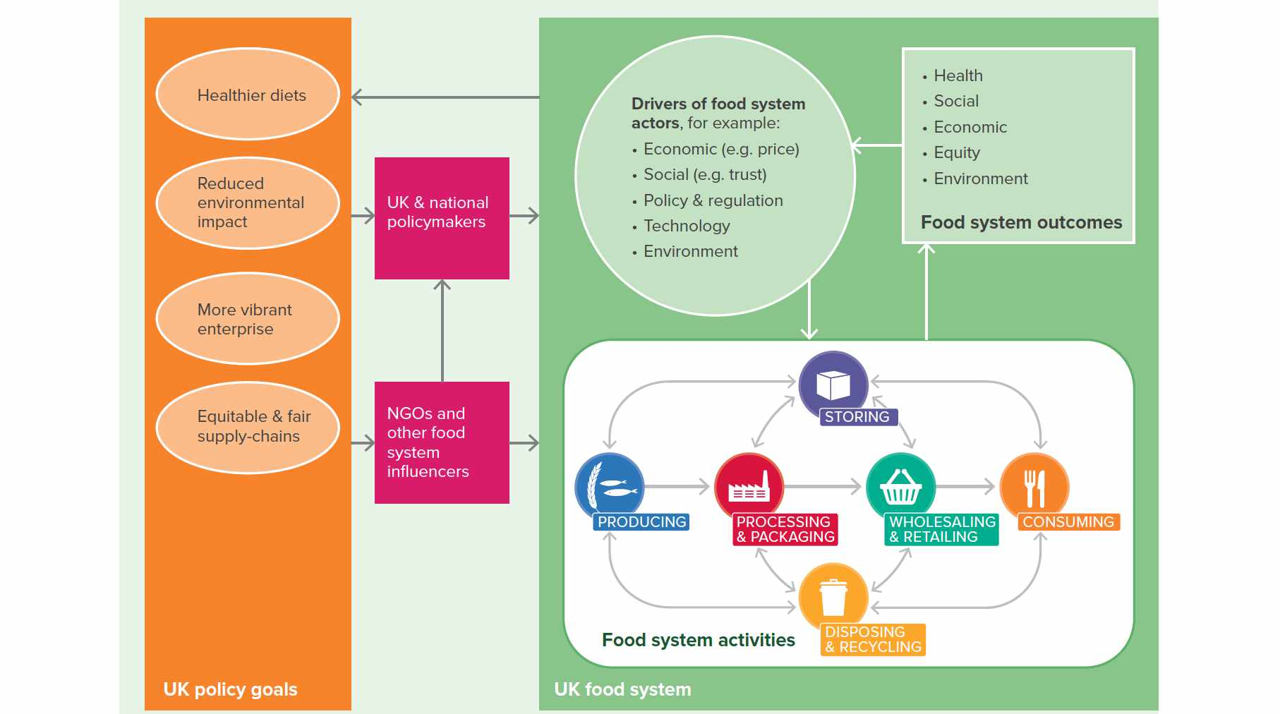 preview of UK Food System presentation