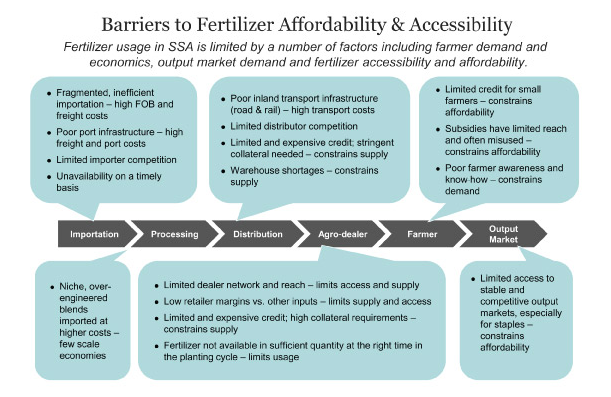 Diagram showing barriers to fertiliser affordability and accessibility