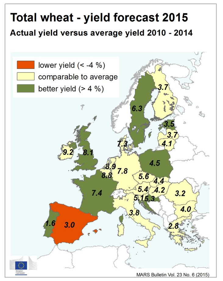 Chart showing European wheat yield forecast in 2015
