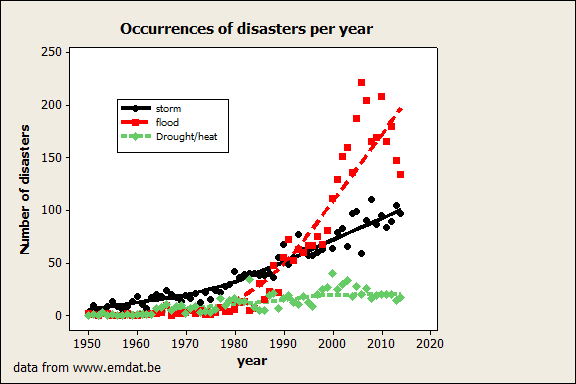 Chart showing the rise of extreme weather events: storm, flood and drought/heat