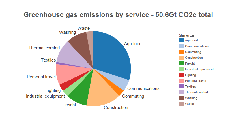 Chart showing global greenhouse gas emission in 2009