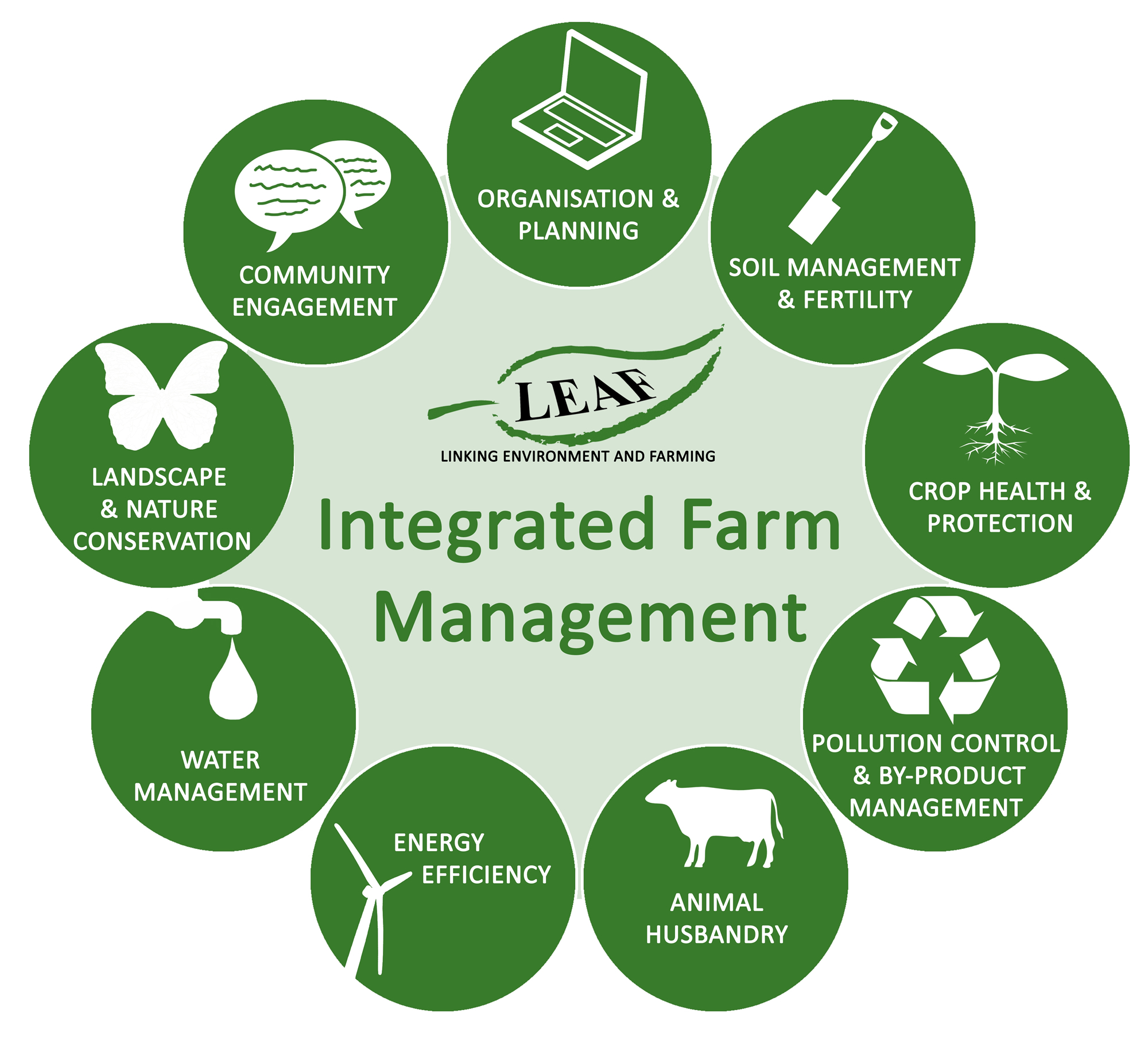 Diagram showing the principles of Integrated Farm Management