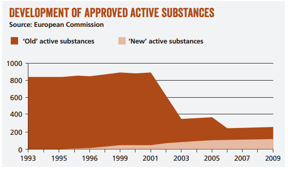 Chart showing development of approved active substances