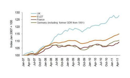 UK food prices, Jan 2007-April 2011