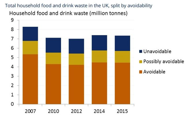 Total household food and drink waste in the UK